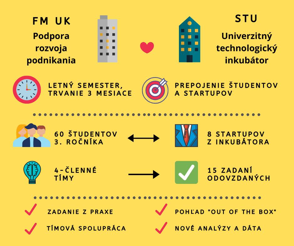 Spojenie startupov z STU a študentov manažmentu UK prináša výborné výsledky!